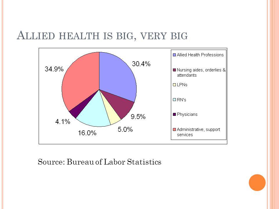 A LLIED HEALTH IS BIG, VERY BIG Source: Bureau of Labor Statistics