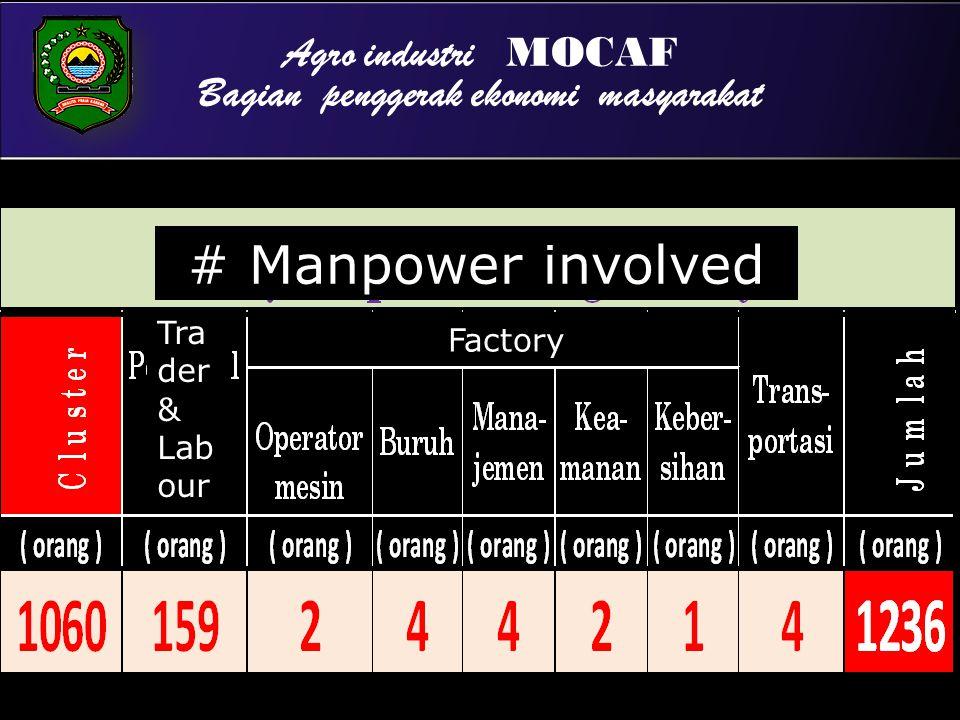 Agro industri MOCAF Bagian penggerak ekonomi masyarakat # Manpower involved Tra der & Lab our Factory