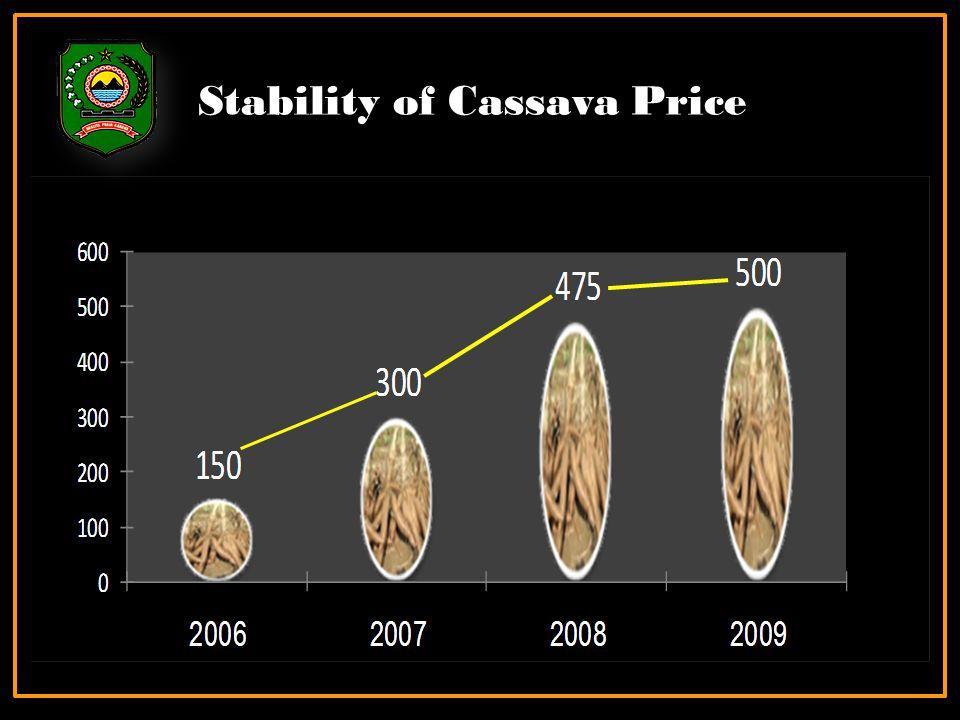 Stability of Cassava Price