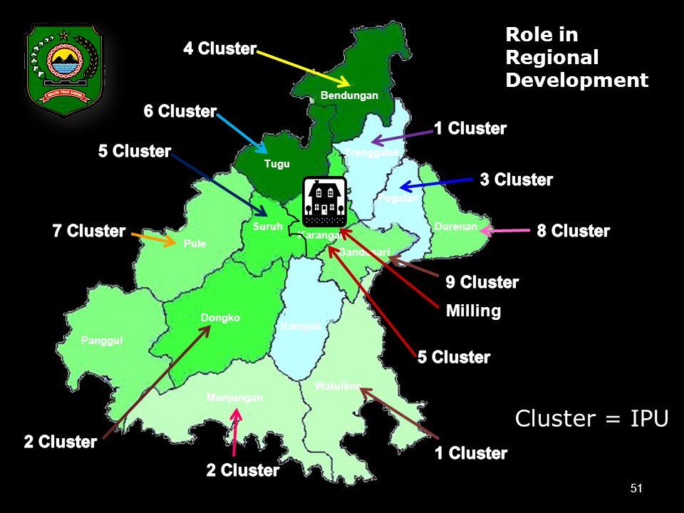51 Bendungan Tugu Pogalan Pule Durenan Karangan Kampak Trenggalek Gandusari Watulimo Munjungan Dongko Panggul Suruh Milling Role in Regional Development Cluster = IPU