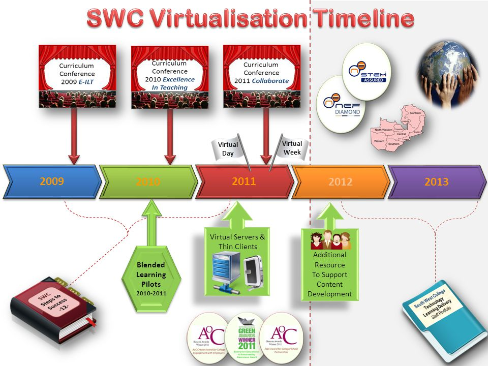 2009 2010 2011 2012 2013 Additional Resource To Support Content Development Additional Resource To Support Content Development Virtual Day Virtual Week Virtual Servers & Thin Clients Blended Learning Pilots 2010-2011 Blended Learning Pilots 2010-2011