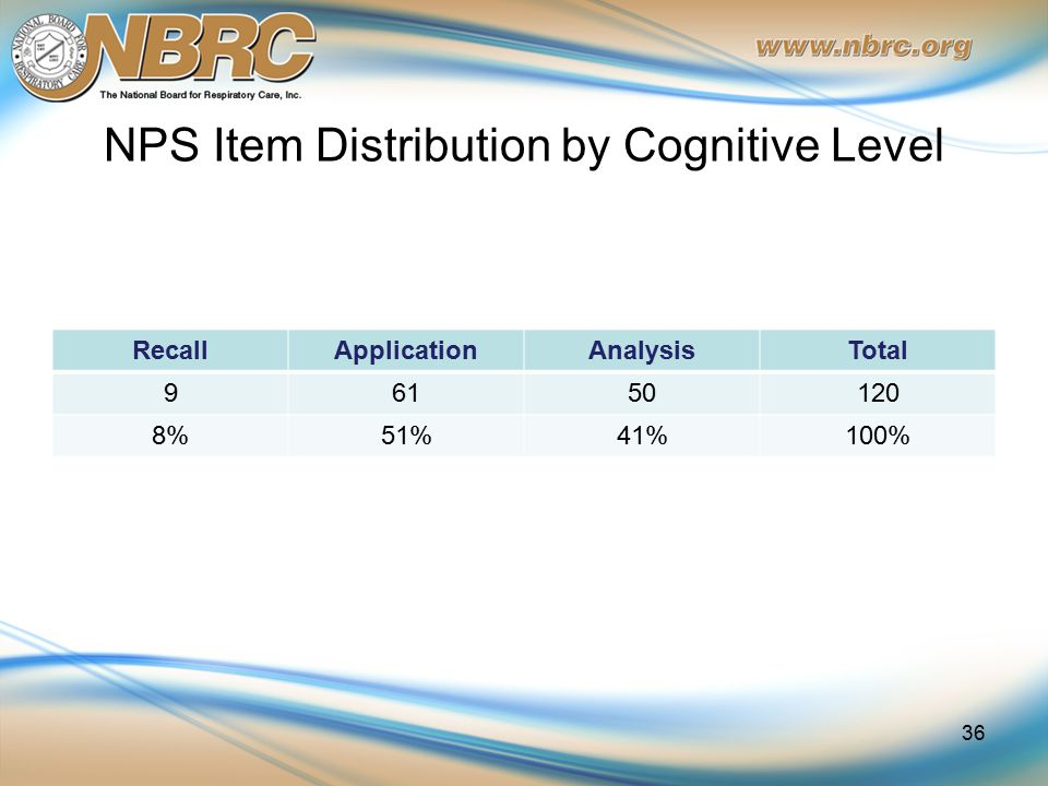 NPS Item Distribution by Cognitive Level RecallApplicationAnalysisTotal 96150120 8%51%41%100% 36