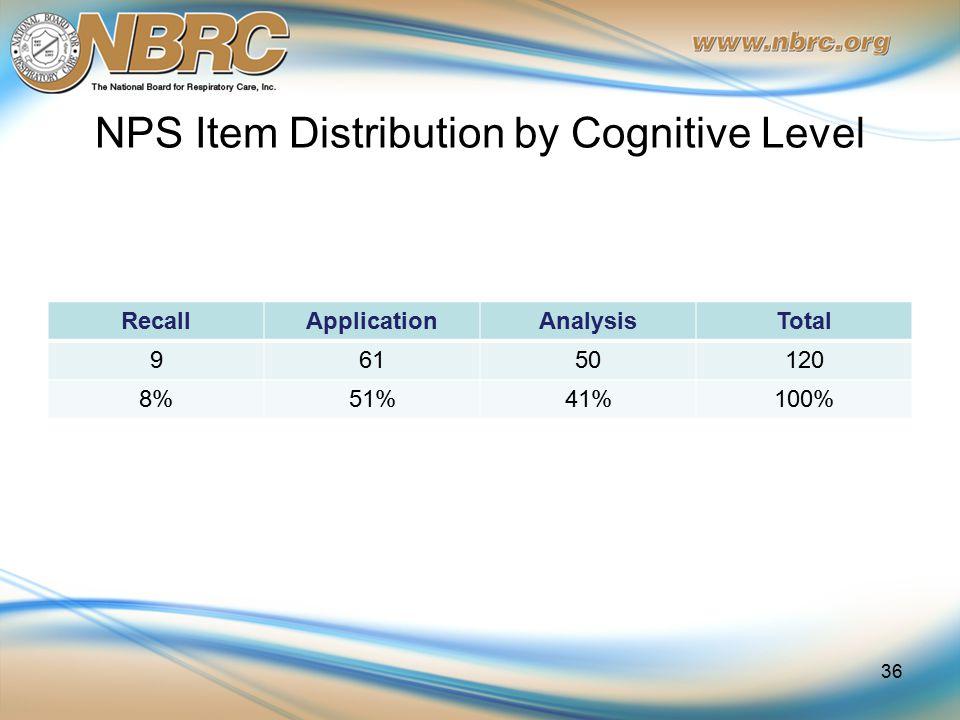 NPS Item Distribution by Cognitive Level RecallApplicationAnalysisTotal 96150120 8%51%41%100% 36