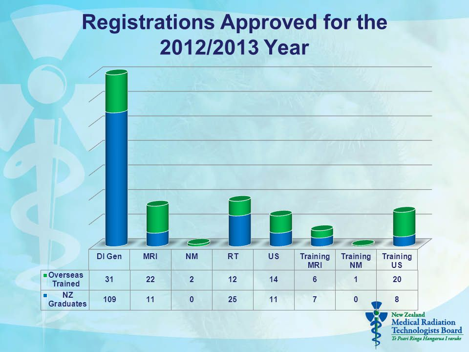 Registrations Approved for the 2012/2013 Year