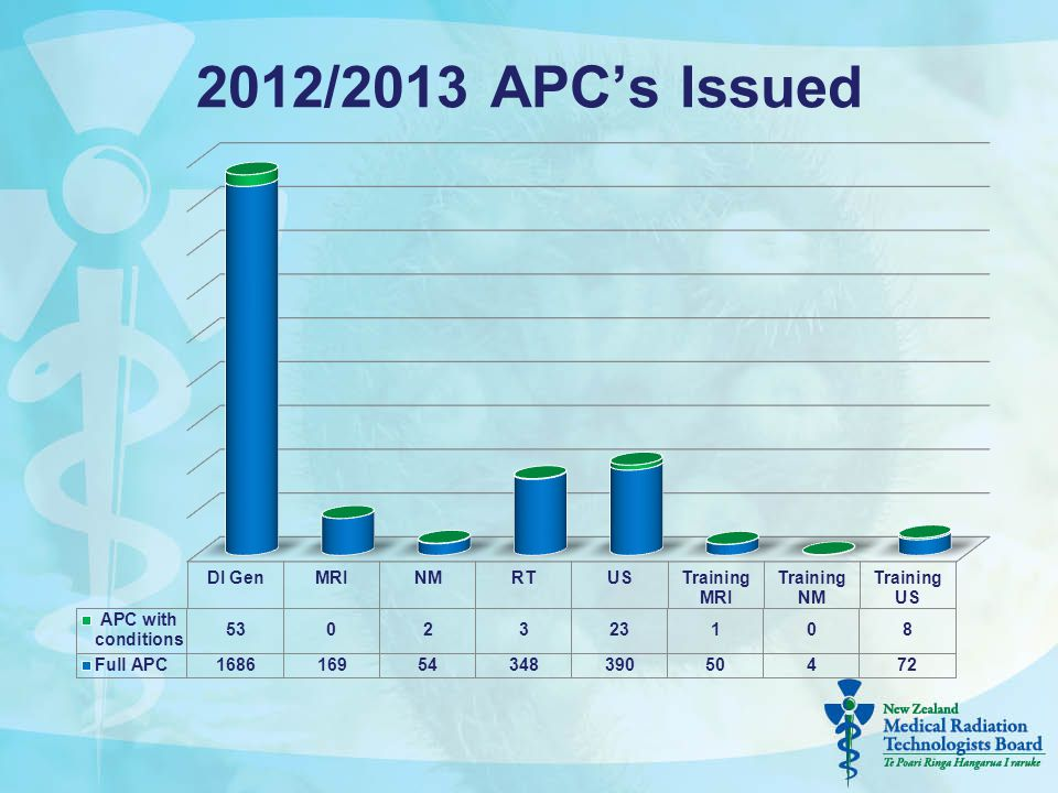 2012/2013 APC's Issued