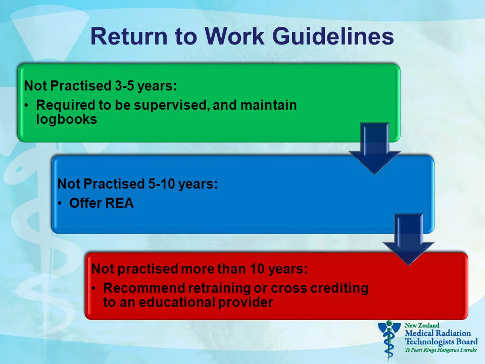 Return to Work Guidelines Not Practised 3-5 years: Required to be supervised, and maintain logbooks Not Practised 5-10 years: Offer REA Not practised