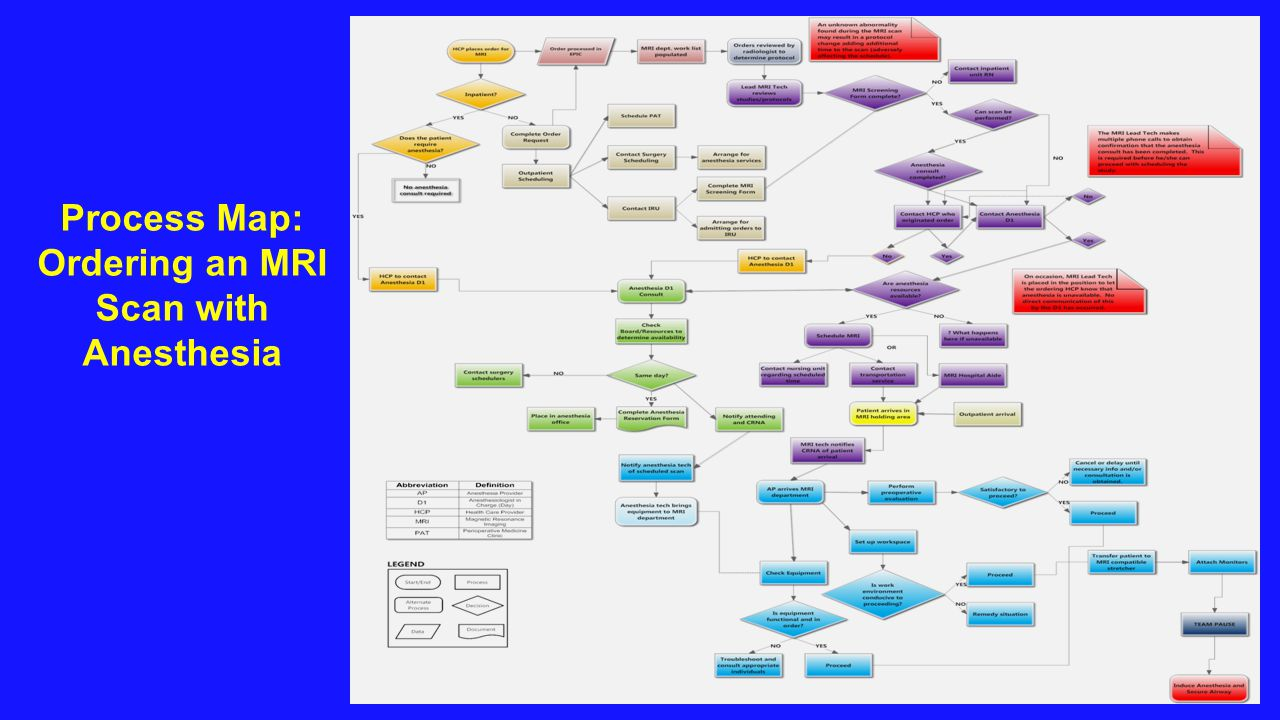 Process Map: Ordering an MRI Scan with Anesthesia