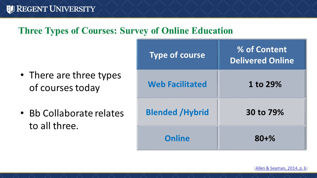 Three Types of Courses: Survey of Online Education (Allen & Seaman, 2014, p. 6)Allen & Seaman, 2014, p. 6 There are three types of courses today Bb Co