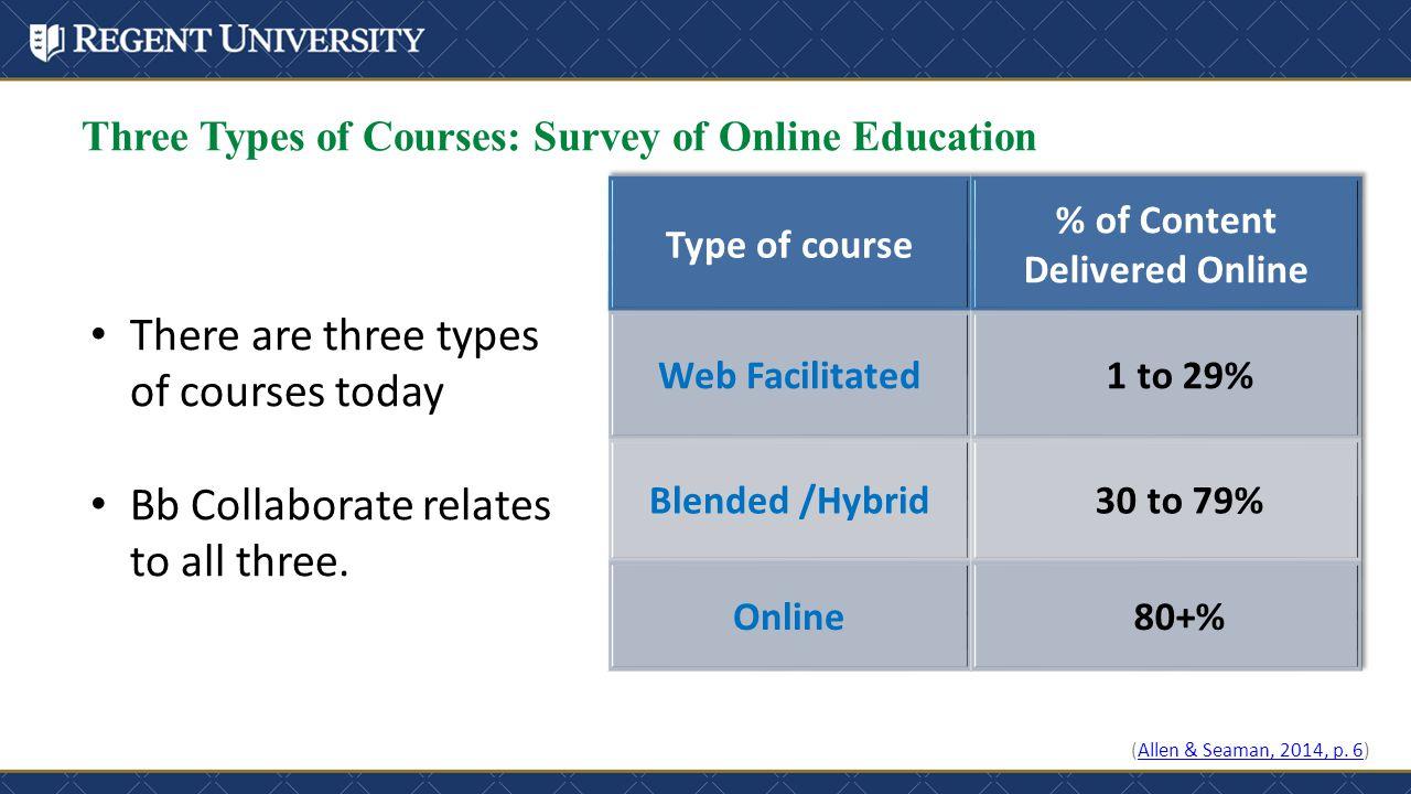 Three Types of Courses: Survey of Online Education (Allen & Seaman, 2014, p.