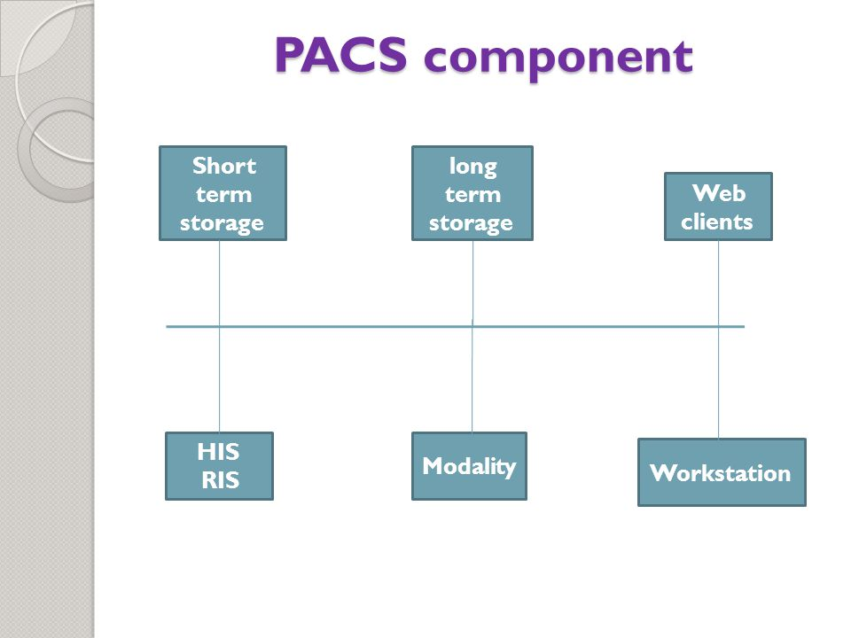 PACS component Short term storage HIS RIS Modality Workstation Web clients long term storage