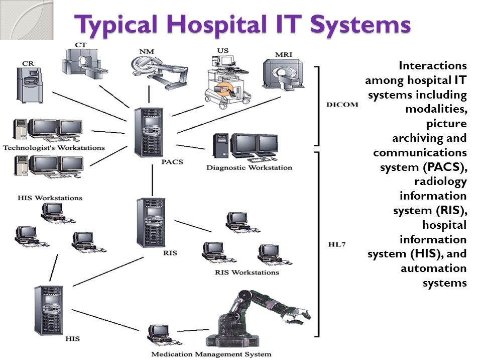 Typical Hospital IT Systems Interactions among hospital IT systems including modalities, picture archiving and communications system (PACS), radiology information system (RIS), hospital information system (HIS), and automation systems