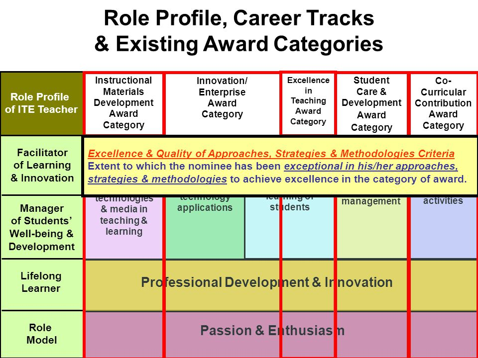 Student management Co-curricular activities Quality learning of students Passion & Enthusiasm Role Profile, Career Tracks & Existing Award Categories Role Profile of ITE Teacher Role Model Lifelong Learner Manager of Students' Well-being & Development Facilitator of Learning & Innovation Professional Development & Innovation Innovation & development of discipline- specific technology applications with students Technologist Track Innovation in, development & use of educational technologies & media in teaching & learning ET Specialist Track Innovation in & development of discipline- specific technology applications Technologist Track Teaching Track Instructional Materials Development Award Category Student Care & Development Award Category Co- Curricular Contribution Award Category Excellence in Teaching Award Category Innovation/ Enterprise Award Category Excellence & Quality of Approaches, Strategies & Methodologies Criteria Extent to which the nominee has been exceptional in his/her approaches, strategies & methodologies to achieve excellence in the category of award.