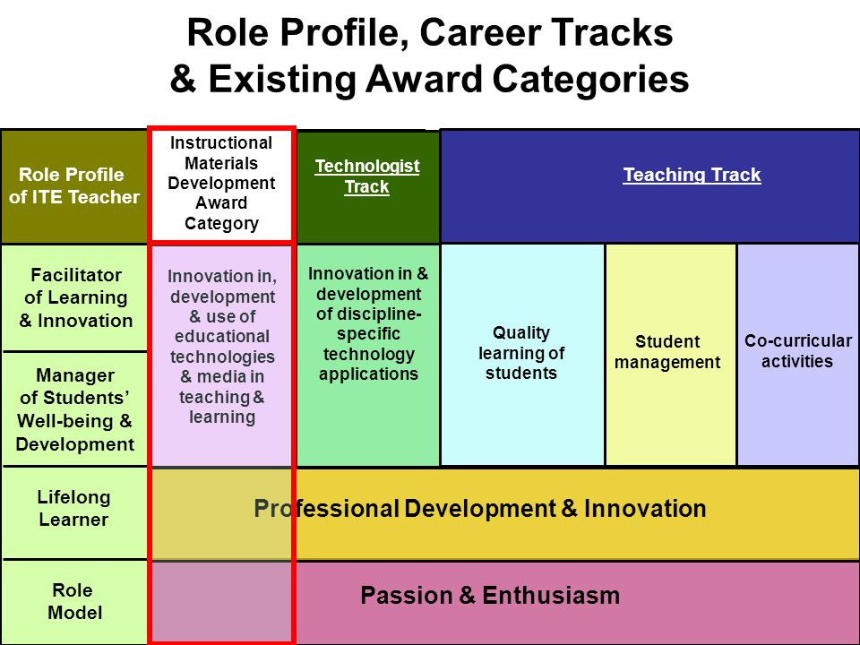 Student management Co-curricular activities Quality learning of students Passion & Enthusiasm Role Profile, Career Tracks & Existing Award Categories Role Profile of ITE Teacher Role Model Lifelong Learner Manager of Students' Well-being & Development Facilitator of Learning & Innovation Professional Development & Innovation Innovation & development of discipline- specific technology applications with students Technologist Track Innovation in, development & use of educational technologies & media in teaching & learning Specialist Track Innovation in & development of discipline- specific technology applications Technologist Track Teaching Track Instructional Materials Development Award Category