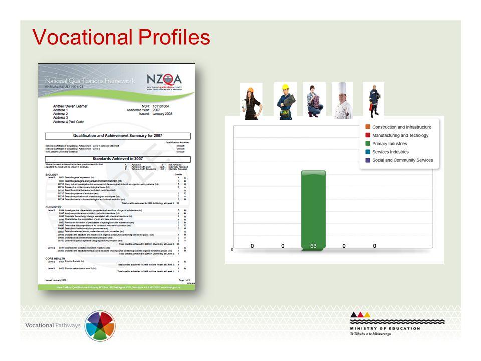 Vocational Profiles