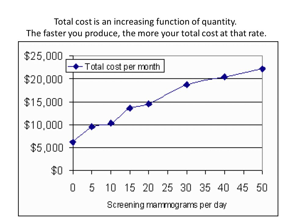 Total cost is an increasing function of quantity.