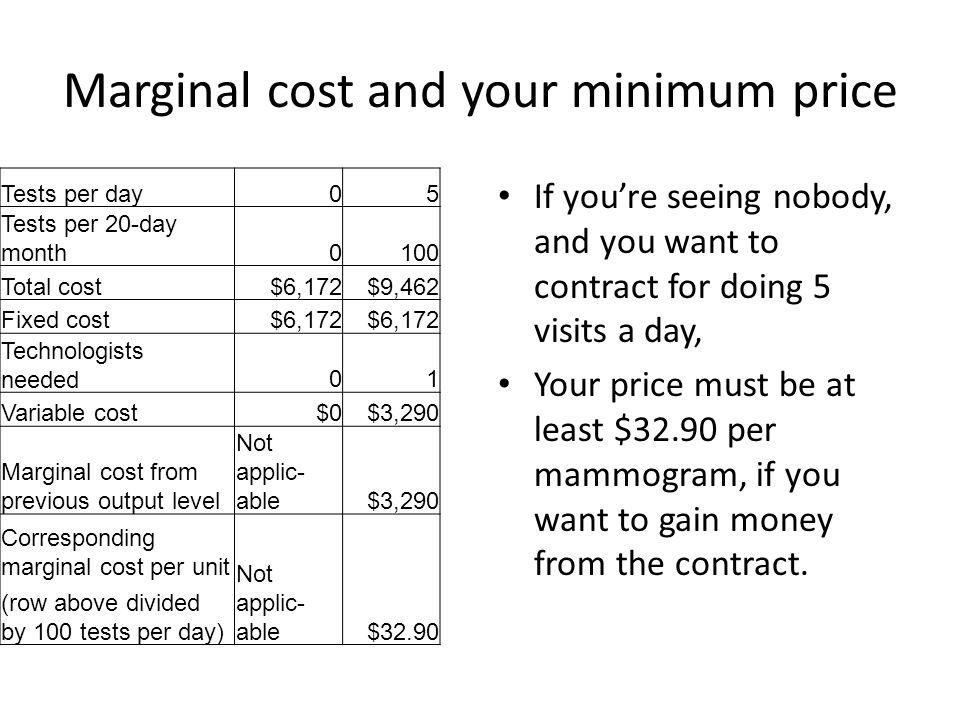 Marginal cost and your minimum price Tests per day05 Tests per 20-day month0100 Total cost$6,172$9,462 Fixed cost$6,172 Technologists needed01 Variable cost$0$3,290 Marginal cost from previous output level Not applic- able$3,290 Corresponding marginal cost per unit Not applic- able$32.90 (row above divided by 100 tests per day) If you're seeing nobody, and you want to contract for doing 5 visits a day, Your price must be at least $32.90 per mammogram, if you want to gain money from the contract.