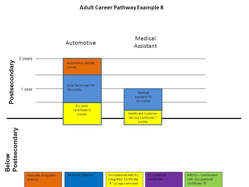 Below Postsecondary Postsecondary 1 year 2 years Automotive Medical Assistant Adult Career Pathway Example 8 Medical Assistant TD 32 credits Healthcare Customer Service Certificate 7 credits Associate of Applied Science Technical DiplomaOccupational Certificate ABE/ELL- coordinated with Occupational Certificate B Occupational/ABE/ELL Integrated Certificate A (college credit listed ) ELL Auto Certificate-9 credits Auto Technician TD- 59 credits Automotive AAS 68 credits