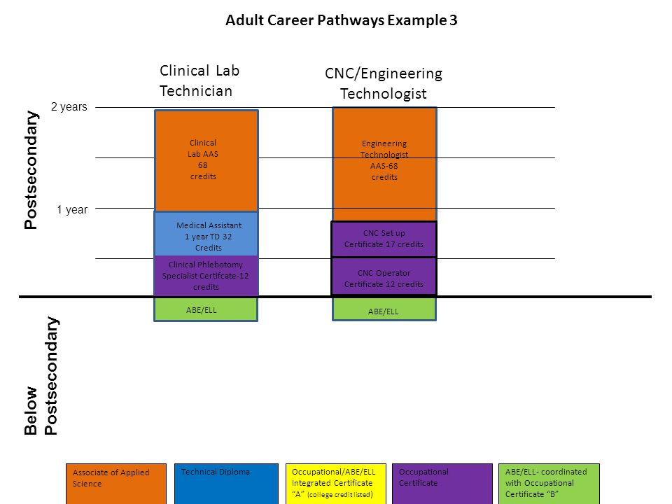 Adult Career Pathways Example 3 Below Postsecondary Postsecondary 1 year 2 years Clinical Lab Technician Clinical Lab AAS 68 credits Medical Assistant 1 year TD 32 Credits Clinical Phlebotomy Specialist Certifcate-12 credits CNC/Engineering Technologist Engineering Technologist AAS-68 credits ABE/ELL CNC Set up Certificate 17 credits Associate of Applied Science Technical DiplomaOccupational Certificate ABE/ELL- coordinated with Occupational Certificate B Occupational/ABE/ELL Integrated Certificate A (college credit listed ) CNC Operator Certificate 12 credits
