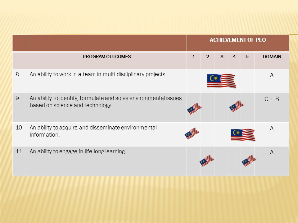 ACHIEVEMENT OF PEO PROGRAM OUTCOMES12345DOMAIN 8An ability to work in a team in multi-disciplinary projects.