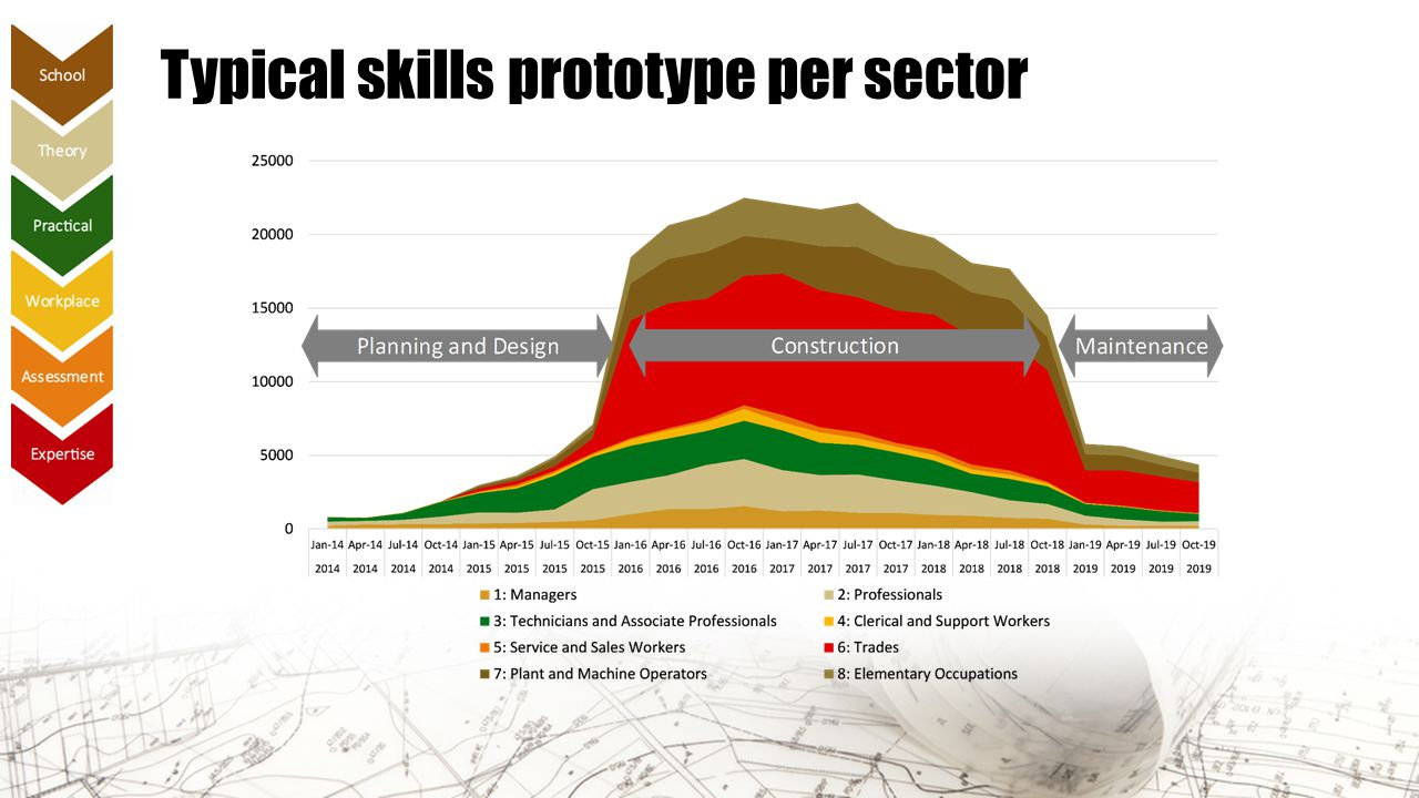 Typical skills prototype per sector