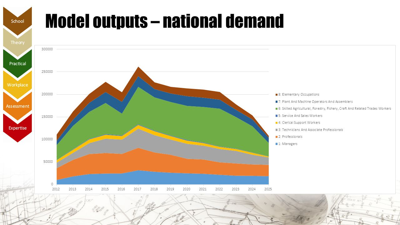 Model outputs – national demand