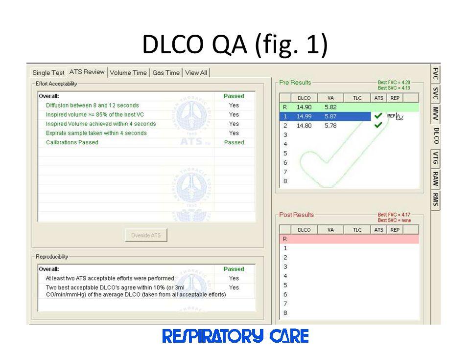 DLCO QA (fig. 1)