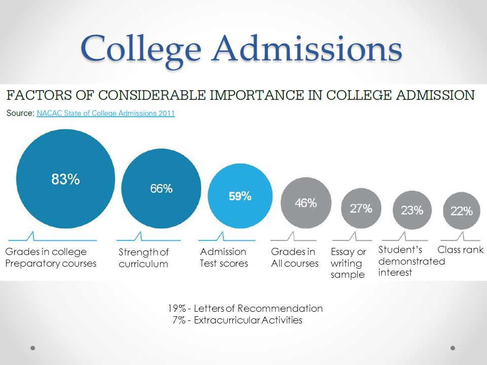 College Admissions Grades in college Preparatory courses Strength of curriculum Admission Test scores Grades in All courses Essay or writing sample Student's demonstrated interest Class rank 19% - Letters of Recommendation 7% - Extracurricular Activities