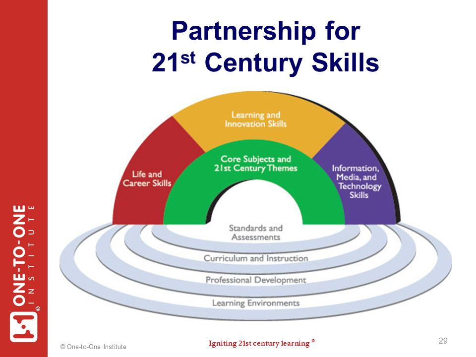 Igniting 21st century learning ® ® © One-to-One Institute Partnership for 21 st Century Skills 29