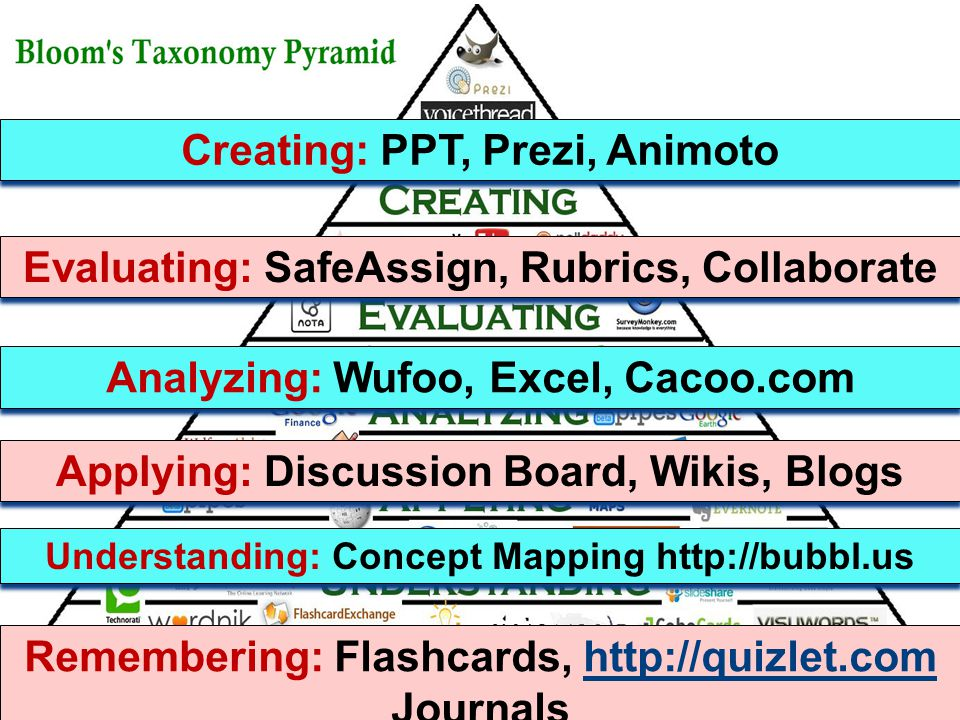 Remembering: Flashcards, http://quizlet.com Journalshttp://quizlet.com Remembering: Flashcards, http://quizlet.com Journalshttp://quizlet.com Creating: PPT, Prezi, Animoto Evaluating: SafeAssign, Rubrics, Collaborate Analyzing: Wufoo, Excel, Cacoo.com Applying: Discussion Board, Wikis, Blogs Understanding: Concept Mapping http://bubbl.us