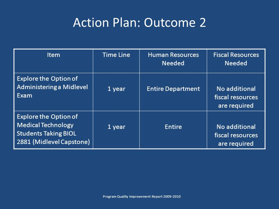 Action Plan: Outcome 2 Program Quality Improvement Report 2009-2010 ItemTime LineHuman Resources Needed Fiscal Resources Needed Explore the Option of Administering a Midlevel Exam 1 yearEntire DepartmentNo additional fiscal resources are required Explore the Option of Medical Technology Students Taking BIOL 2881 (Midlevel Capstone) 1 yearEntireNo additional fiscal resources are required