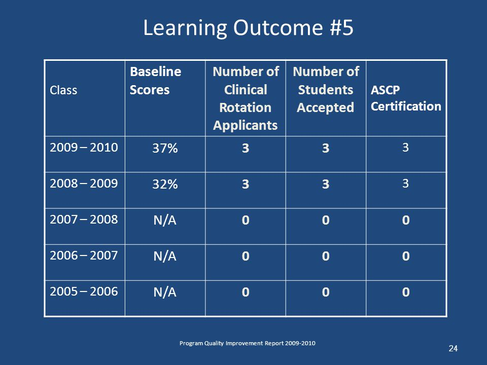 Learning Outcome #5 24 Program Quality Improvement Report 2009-2010 Class Baseline Scores Number of Clinical Rotation Applicants Number of Students Accepted ASCP Certification 2009 – 2010 37%33 3 2008 – 2009 32%33 3 2007 – 2008 N/A000 2006 – 2007 N/A000 2005 – 2006 N/A000