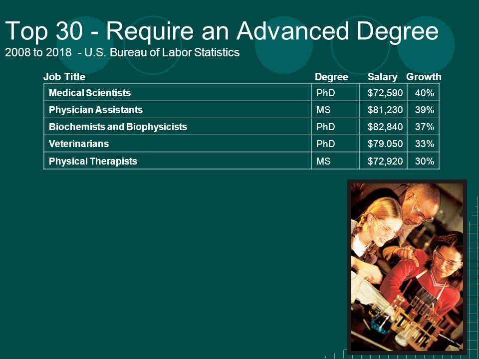 Top 30 - Require an Advanced Degree 2008 to 2018 - U.S.