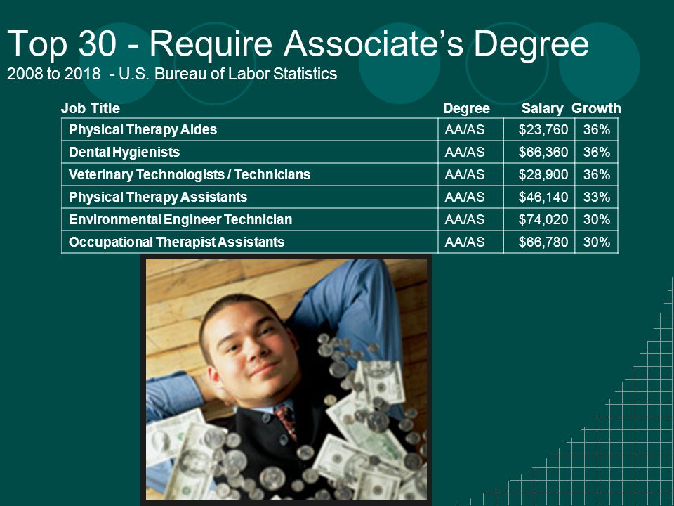 Top 30 - Require Associate's Degree 2008 to 2018 - U.S.