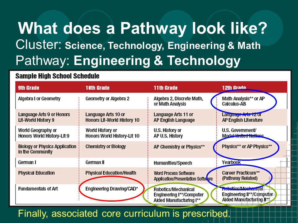What does a Pathway look like.