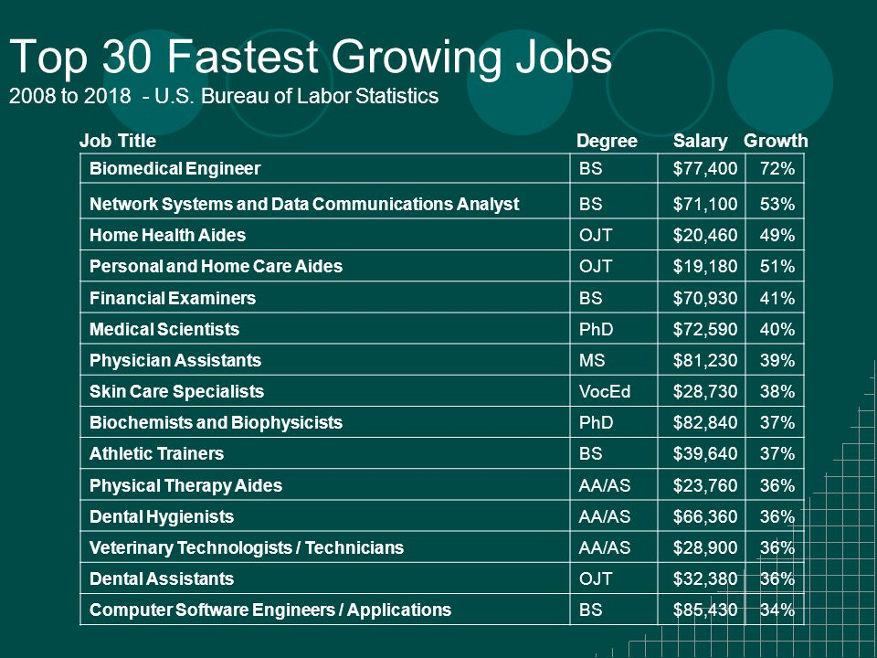 Top 30 Fastest Growing Jobs 2008 to 2018 - U.S.