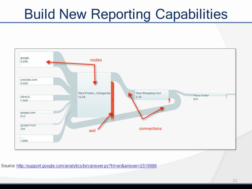 22 Build New Reporting Capabilities Source: http://support.google.com/analytics/bin/answer.py?hl=en&answer=2519986http://support.google.com/analytics/