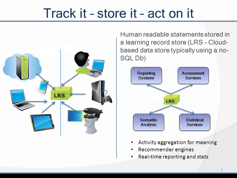 5 Track it – store it – act on it Human readable statements stored in a learning record store (LRS - Cloud- based data store typically using a no- SQL Db) Reporting Systems Assessment Services Semantic Analysis Statistical Services Activity aggregation for meaning Recommender engines Real-time reporting and stats