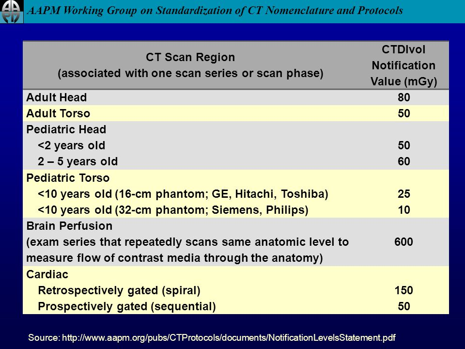 AAPM Working Group on Standardization of CT Nomenclature and Protocols Source: http://www.aapm.org/pubs/CTProtocols/documents/NotificationLevelsStatem