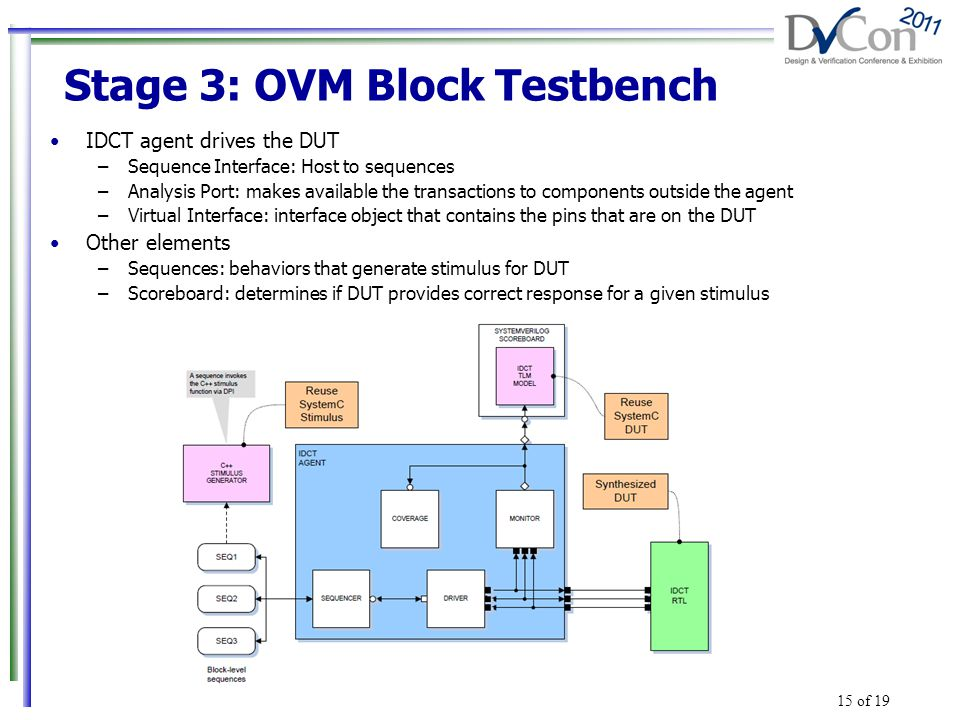 Stage 3: OVM Block Testbench IDCT agent drives the DUT –Sequence Interface: Host to sequences –Analysis Port: makes available the transactions to components outside the agent –Virtual Interface: interface object that contains the pins that are on the DUT Other elements –Sequences: behaviors that generate stimulus for DUT –Scoreboard: determines if DUT provides correct response for a given stimulus 15 of 19