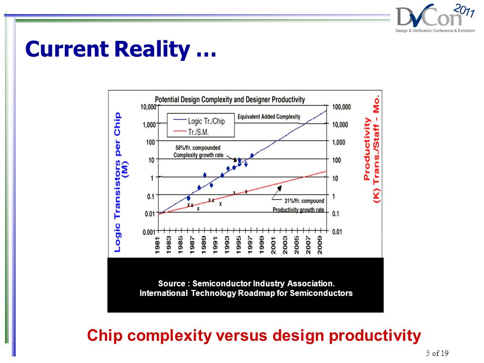 Current Reality … Source : Semiconductor Industry Association.