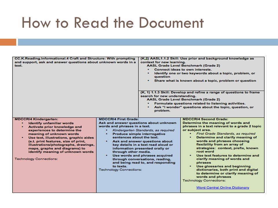 How to Read the Document