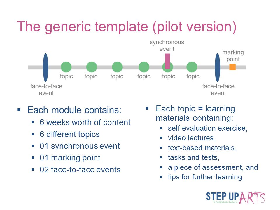 The generic template (pilot version)  Each module contains:  6 weeks worth of content  6 different topics  01 synchronous event  01 marking point  02 face-to-face events  Each topic = learning materials containing:  self-evaluation exercise,  video lectures,  text-based materials,  tasks and tests,  a piece of assessment, and  tips for further learning.