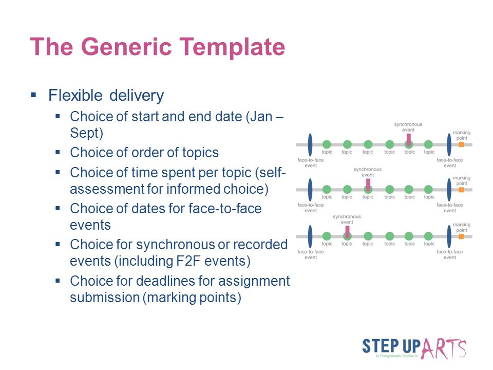 The Generic Template  Flexible delivery  Choice of start and end date (Jan – Sept)  Choice of order of topics  Choice of time spent per topic (self- assessment for informed choice)  Choice of dates for face-to-face events  Choice for synchronous or recorded events (including F2F events)  Choice for deadlines for assignment submission (marking points)