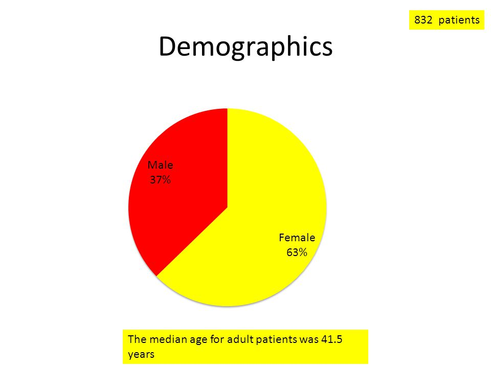 Demographics 832 patients The median age for adult patients was 41.5 years