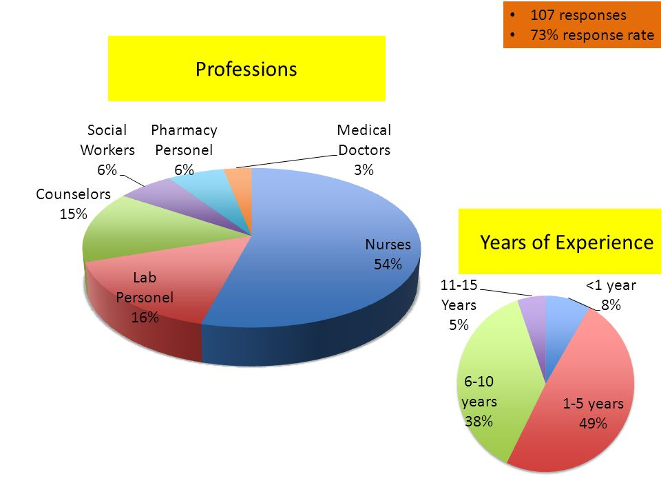 Professions 107 responses 73% response rate Years of Experience