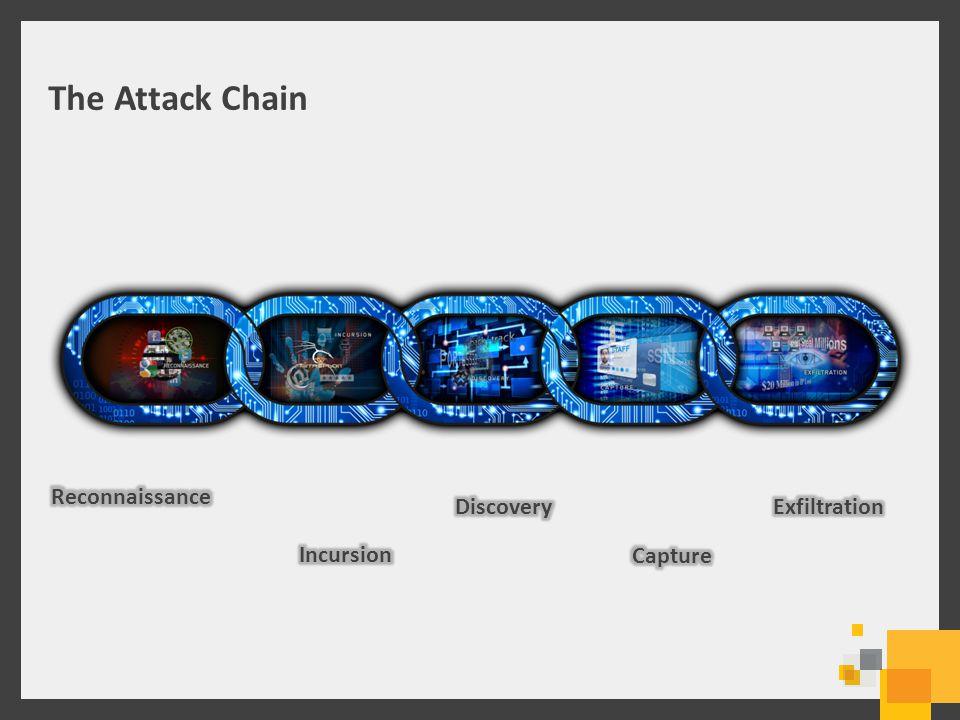The Attack Chain