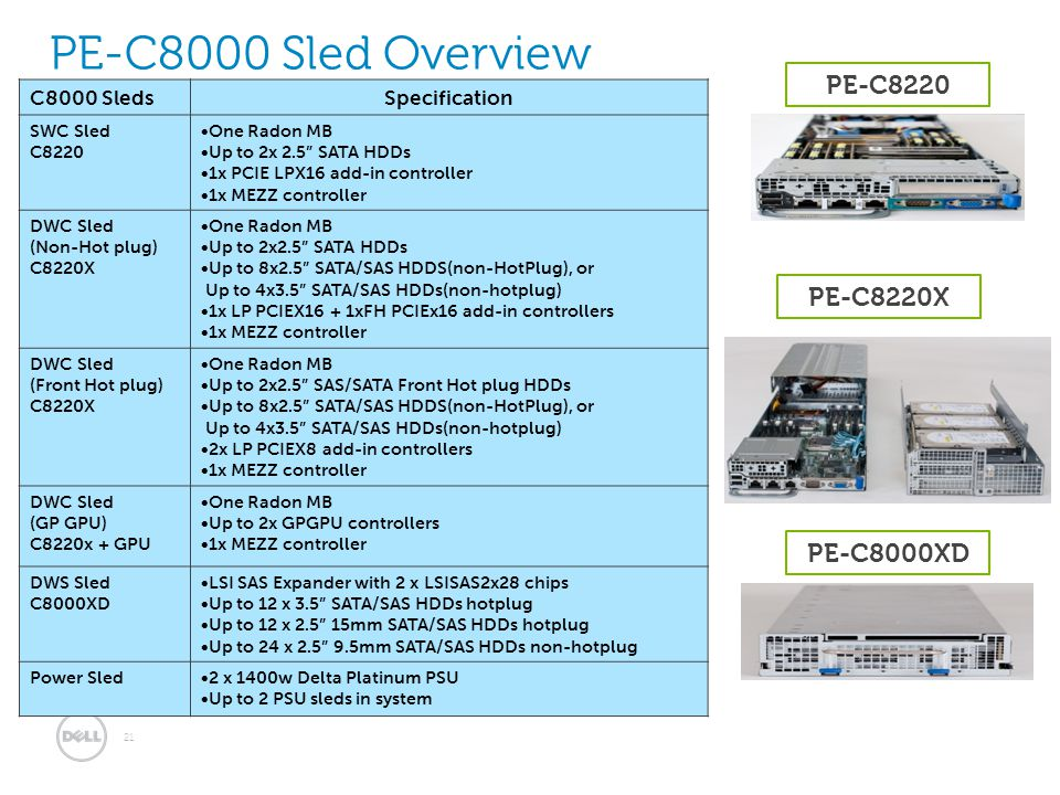 21 PE-C8000 Sled Overview C8000 SledsSpecification SWC Sled C8220 One Radon MB Up to 2x 2.5 SATA HDDs 1x PCIE LPX16 add-in controller 1x MEZZ controller DWC Sled (Non-Hot plug) C8220X One Radon MB Up to 2x2.5 SATA HDDs Up to 8x2.5 SATA/SAS HDDS(non-HotPlug), or Up to 4x3.5 SATA/SAS HDDs(non-hotplug) 1x LP PCIEX16 + 1xFH PCIEx16 add-in controllers 1x MEZZ controller DWC Sled (Front Hot plug) C8220X One Radon MB Up to 2x2.5 SAS/SATA Front Hot plug HDDs Up to 8x2.5 SATA/SAS HDDS(non-HotPlug), or Up to 4x3.5 SATA/SAS HDDs(non-hotplug) 2x LP PCIEX8 add-in controllers 1x MEZZ controller DWC Sled (GP GPU) C8220x + GPU One Radon MB Up to 2x GPGPU controllers 1x MEZZ controller DWS Sled C8000XD LSI SAS Expander with 2 x LSISAS2x28 chips Up to 12 x 3.5 SATA/SAS HDDs hotplug Up to 12 x 2.5 15mm SATA/SAS HDDs hotplug Up to 24 x 2.5 9.5mm SATA/SAS HDDs non-hotplug Power Sled2 x 1400w Delta Platinum PSU Up to 2 PSU sleds in system PE-C8220 PE-C8220X PE-C8000XD