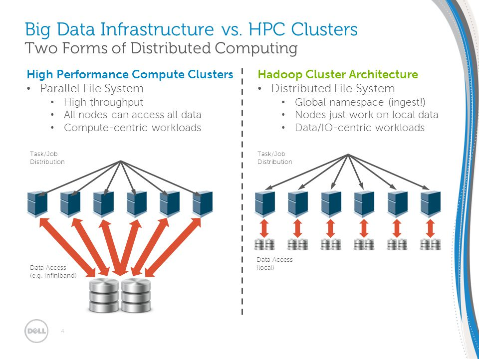 EMEA SMB Solutions Summit 30/1 – 2/2 2012 | Dublin, Ireland Combining Hadoop and regular HPC – not a good idea Rules of thumb: Data nodes – minimum 1 core per disk – most workloads HyperTreading counts as second core – min.