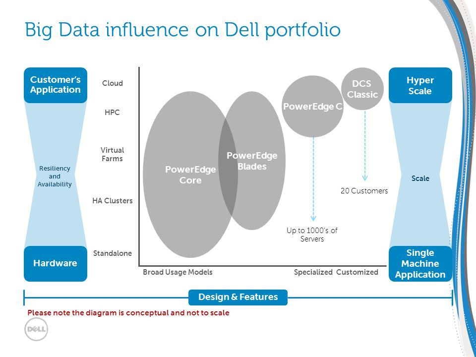 EMEA SMB Solutions Summit 30/1 – 2/2 2012 | Dublin, Ireland Big Data influence on Dell portfolio Standalone HA Clusters Virtual Farms HPC Cloud Broad