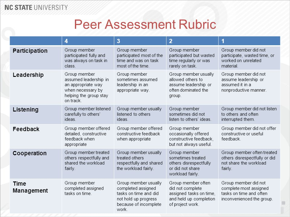 Peer Assessment Rubric 4321 Participation Group member participated fully and was always on task in class. Group member participated most of the time